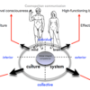 mind-brain-culture-system
